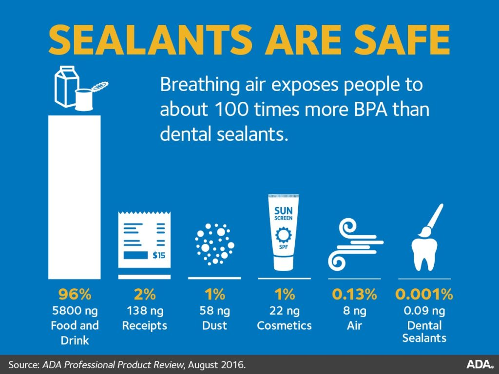 Protect Teeth with Dental Sealants